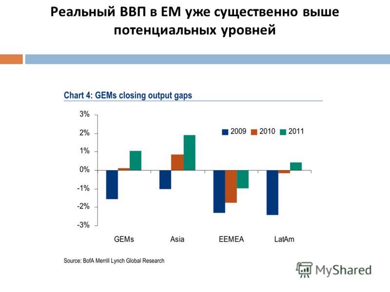 Реальный ВВП в ЕМ уже существенно выше потенциальных уровней