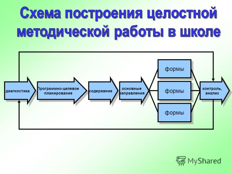 диагностика Программно-целевое планирование Программно-целевое планирование содержание основные направления основные направления контроль, анализ контроль, анализ формы