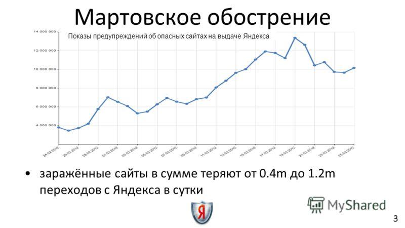 Мартовское обострение заражённые сайты в сумме теряют от 0.4m до 1.2m переходов с Яндекса в сутки Показы предупреждений об опасных сайтах на выдаче Яндекса 3