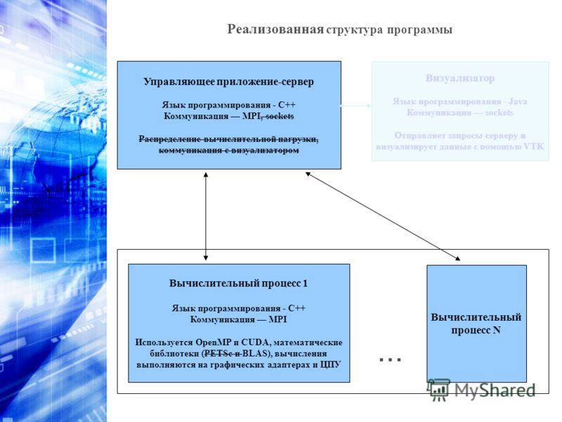 Визуализатор Язык программирования - Java Коммуникация sockets Отправляет запросы серверу и визуализирует данные с помощью VTK Управляющее приложение-сервер Язык программирования - С++ Коммуникация MPI, sockets Распределение вычислительной нагрузки,