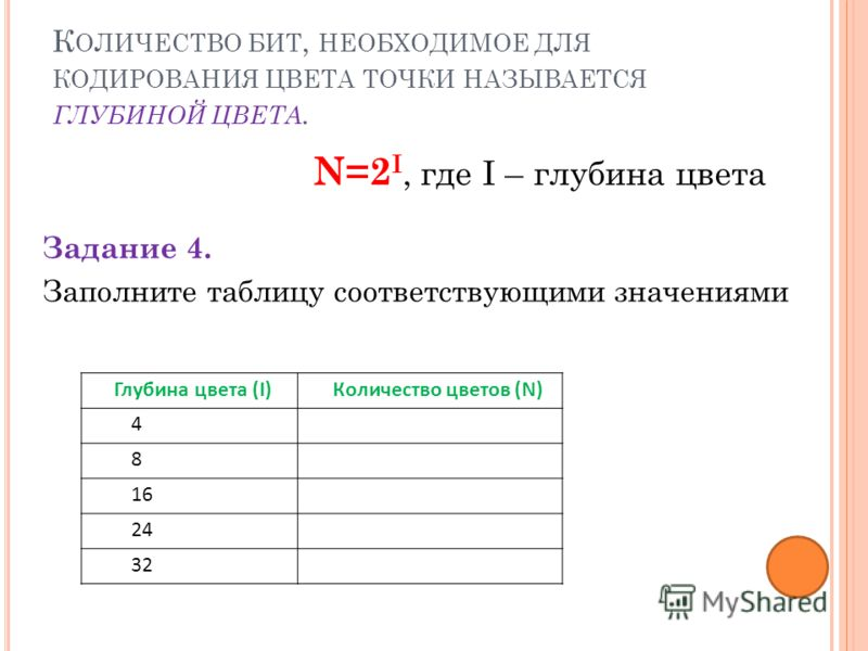 К ОЛИЧЕСТВО БИТ, НЕОБХОДИМОЕ ДЛЯ КОДИРОВАНИЯ ЦВЕТА ТОЧКИ НАЗЫВАЕТСЯ ГЛУБИНОЙ ЦВЕТА. Задание 4. Заполните таблицу соответствующими значениями Глубина цвета (I)Количество цветов (N) 4 8 16 24 32 N=2 I, где I – глубина цвета
