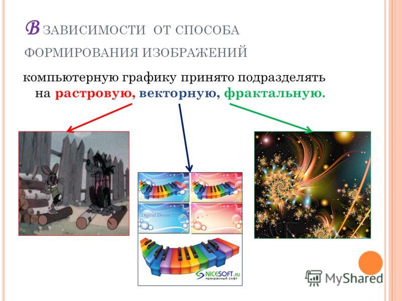В ЗАВИСИМОСТИ ОТ СПОСОБА ФОРМИРОВАНИЯ ИЗОБРАЖЕНИЙ компьютерную графику принято подразделять на р астровую, векторную, фрактальную.