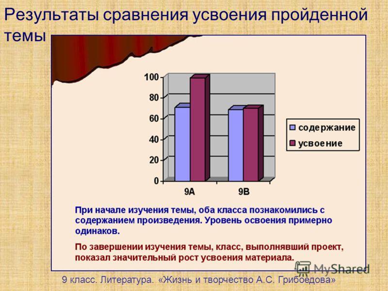Результаты сравнения усвоения пройденной темы 9 класс. Литература. «Жизнь и творчество А.С. Грибоедова»