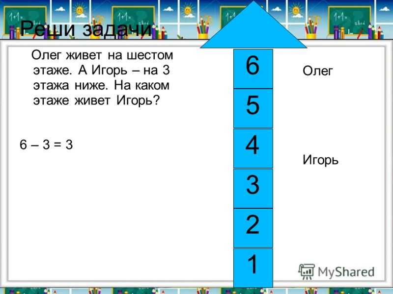Реши задачи Олег живет на шестом этаже. А Игорь – на 3 этажа ниже. На каком этаже живет Игорь? 6 – 3 = 3 Олег Игорь 4 5 3 6 1 2
