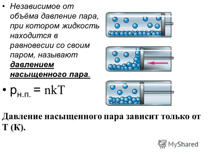 Независимое от объёма давление пара, при котором жидкость находится в равновесии со своим паром, называют давлением насыщенного пара. р н.п. = nkT Давление насыщенного пара зависит только от Т (К).