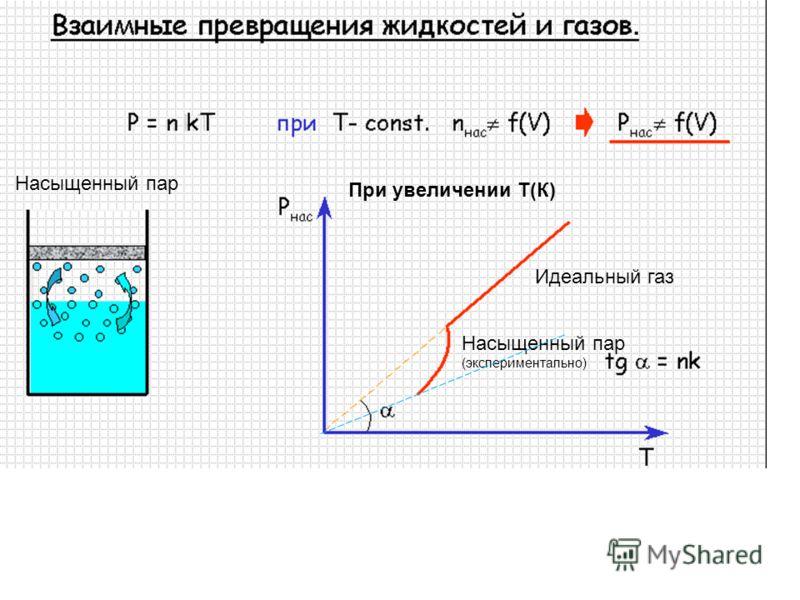 Насыщенный пар Идеальный газ Насыщенный пар (экспериментально) При увеличении Т(К)