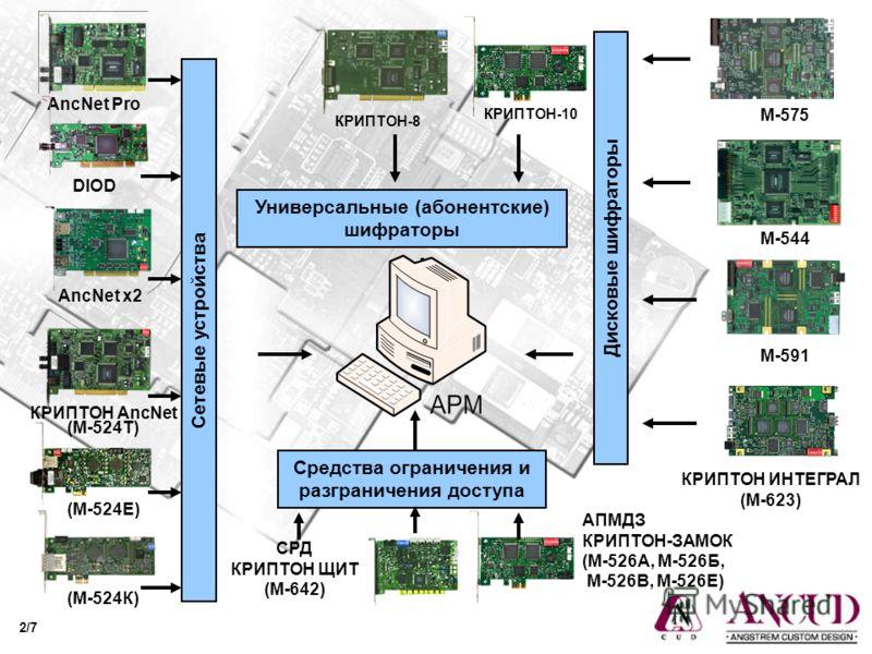 Дисковые шифраторы М-544 М-575 КРИПТОН ИНТЕГРАЛ (М-623) М-591 AncNet Pro КРИПТОН AncNet (М-524Т) Сетевые устройства AncNet x2 DIOD (М-524Е) (М-524К) Универсальные (абонентские) шифраторы КРИПТОН-8 КРИПТОН-10 АПМДЗ КРИПТОН-ЗАМОК (М-526А, М-526Б, М-526