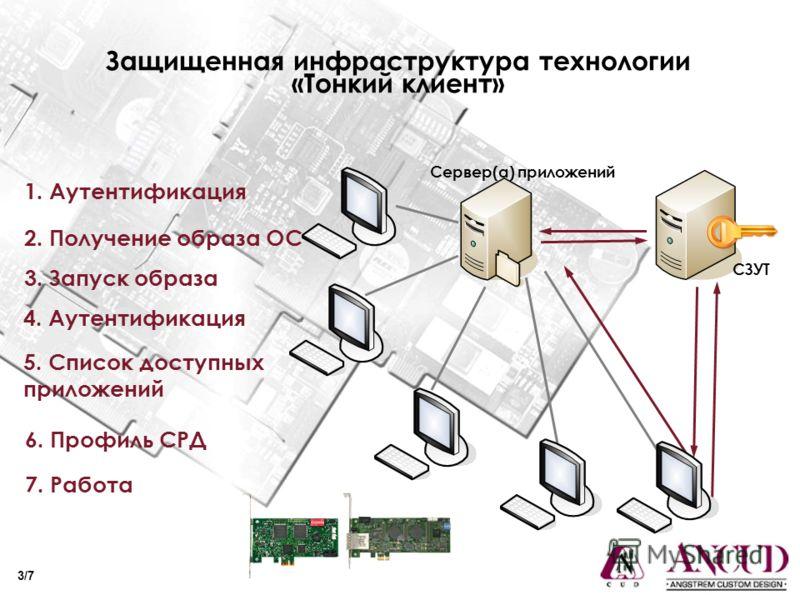 Защищенная инфраструктура технологии «Тонкий клиент» 1. Аутентификация 2. Получение образа ОС 3. Запуск образа 5. Список доступных приложений 4. Аутентификация 6. Профиль СРД 7. Работа Сервер(а) приложений СЗУТ 3/7