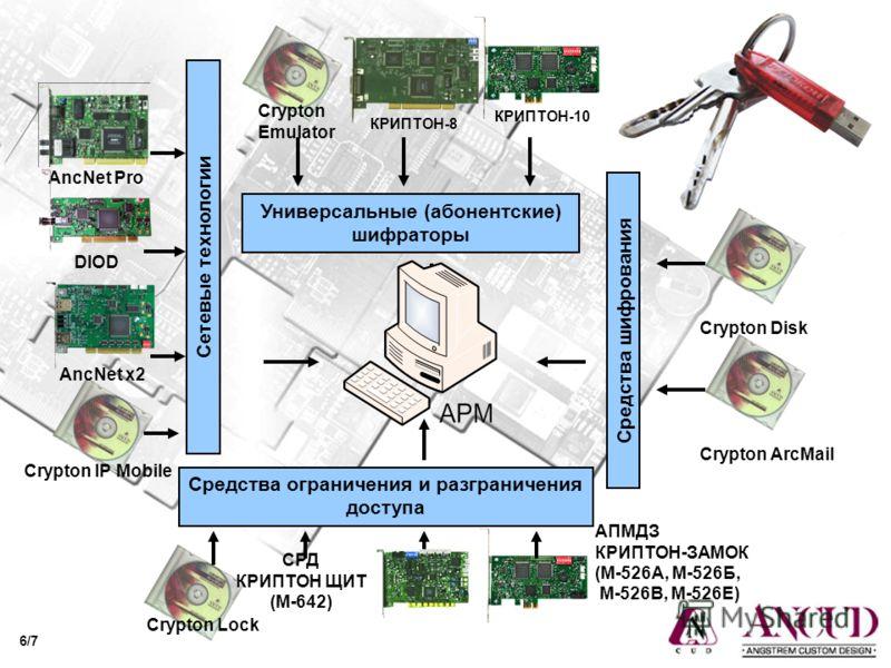 АПМДЗ КРИПТОН-ЗАМОК (М-526А, М-526Б, М-526В, М-526Е) AncNet Pro Crypton IP Mobile Сетевые технологии AncNet x2 DIOD Средства ограничения и разграничения доступа Crypton Lock СРД КРИПТОН ЩИТ (М-642) Средства шифрования Crypton ArcMail Crypton Disk Уни