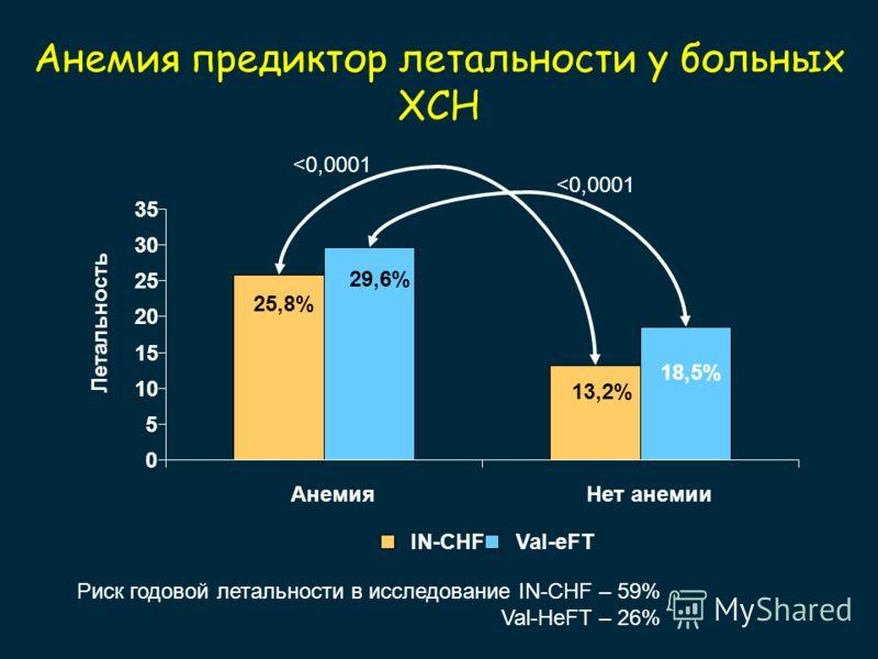 Анемия предиктор летальности у больных ХСН 13,2% 25,8% 18,5% 29,6% 0 5 10 15 20 25 30 35 АнемияНет анемии Летальность IN-CHFVal-eFT