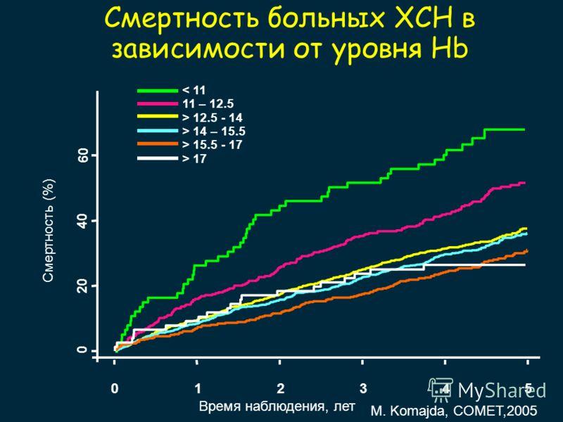 Смертность больных ХСН в зависимости от уровня Hb Время наблюдения, лет Смертность (%) 012345 0 20 40 60 < 11 11 – 12.5 > 12.5 - 14 > 14 – 15.5 > 15.5 - 17 > 17 M. Komajda, COMET,2005