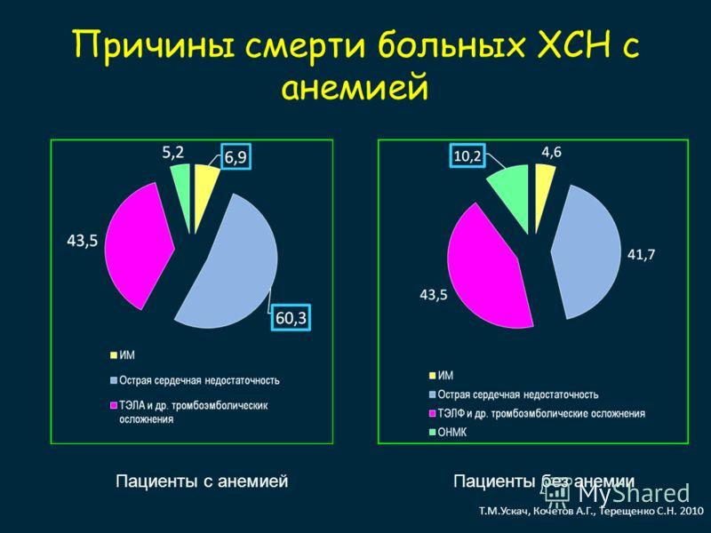 Причины смерти больных ХСН с анемией Пациенты с анемиейПациенты без анемии Т.М.Ускач, Кочетов А.Г., Терещенко С.Н. 2010