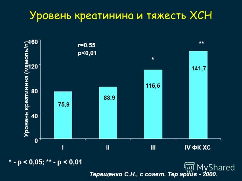 Уровень креатинина и тяжесть ХСН 75,9 83,9 115,5 141,7 0 40 80 120 160 Уровень креатинина (мкмоль/л) IIIIIIIV ФК ХС r=0,55 p