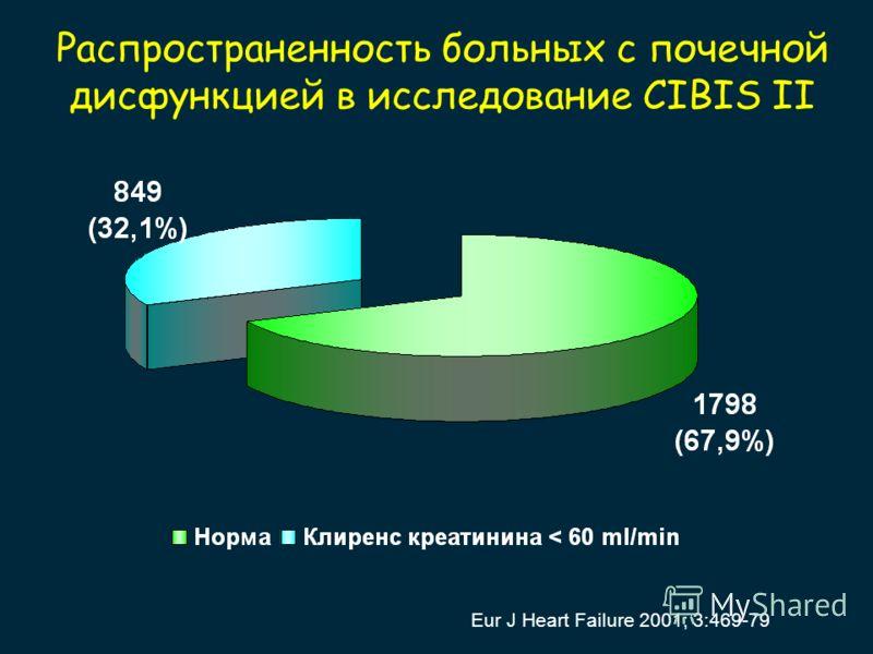 Распространенность больных с почечной дисфункцией в исследование CIBIS II Eur J Heart Failure 2001; 3:469-79