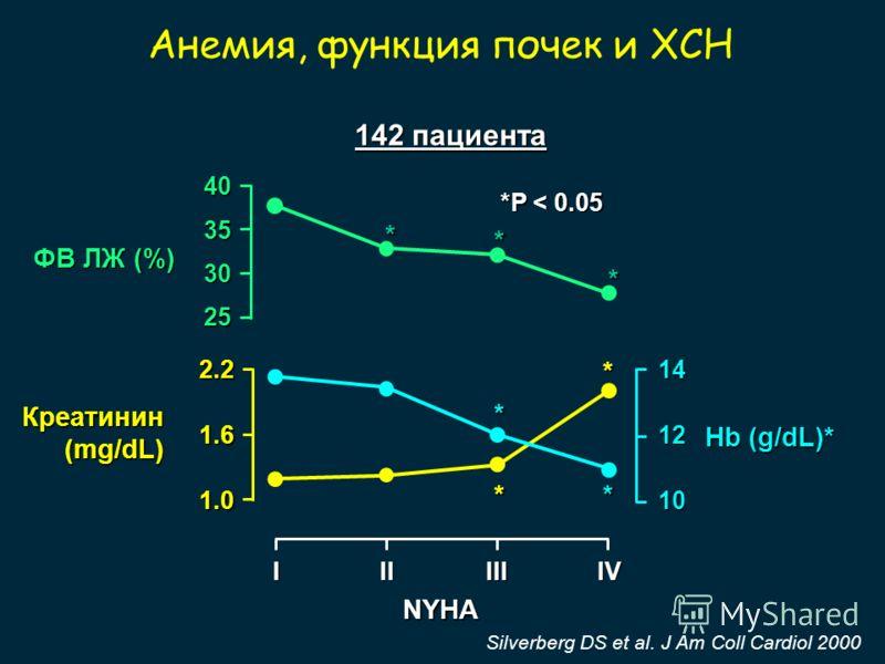 25 30 35 40 ФВ ЛЖ (%) 10 12 14 Hb (g/dL)* Креатинин(mg/dL) 1.0 1.6 2.2 IIIIIIIV NYHA *P < 0.05 Silverberg DS et al. J Am Coll Cardiol 2000 Анемия, функция почек и ХСН 142 пациента * * ** * * *