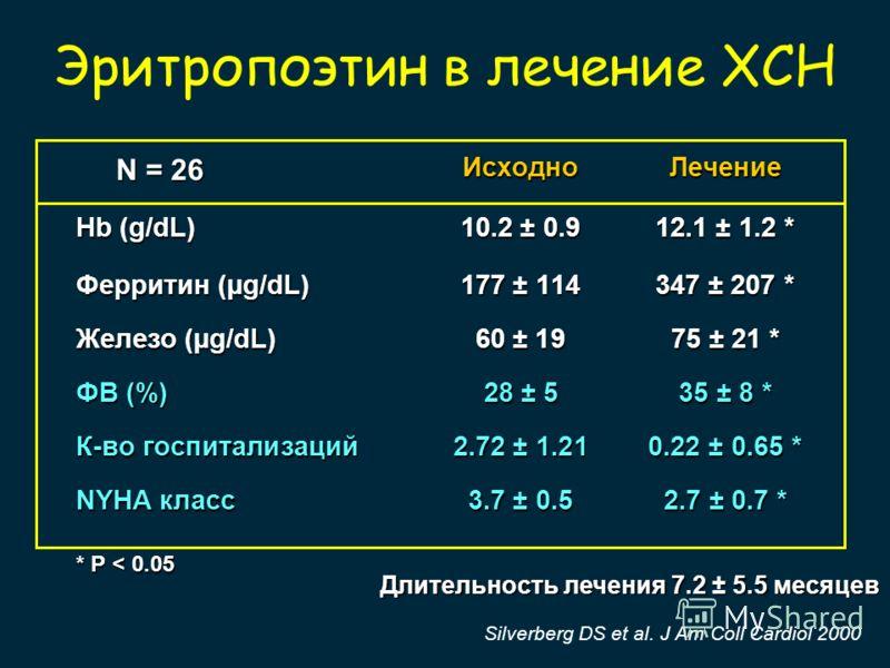 Silverberg DS et al. J Am Coll Cardiol 2000 Эритропоэтин в лечение ХСН ИсходноЛечение Hb (g/dL)10.2 ± 0.912.1 ± 1.2 * Ферритин (µg/dL)177 ± 114347 ± 207 * Железо (µg/dL)60 ± 1975 ± 21 * ФВ (%)28 ± 535 ± 8 * К-во госпитализаций2.72 ± 1.210.22 ± 0.65 *