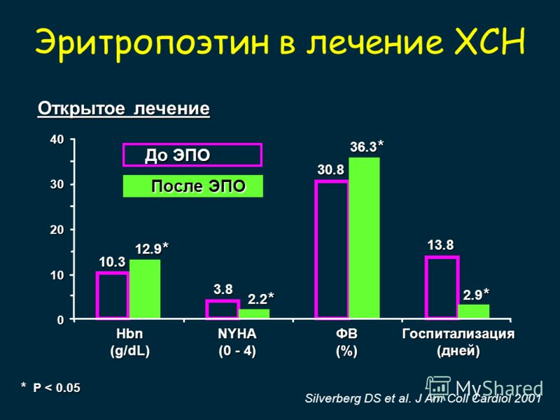* P < 0.05 40 30 20 10 0 10.3 12.9 * 3.8 2.2 * 30.8 36.3 * 13.8 2.9 * До ЭПО Hbn (g/dL) NYHA (0 - 4) ФВ (%) Госпитализация (дней) Открытое лечение Silverberg DS et al. J Am Coll Cardiol 2001 После ЭПО Эритропоэтин в лечение ХСН
