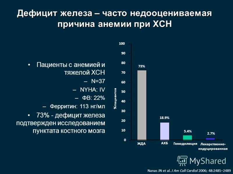 Дефицит железа – часто недооцениваемая причина анемии при ХСН Пациенты с анемией и тяжелой ХСН –N=37 –NYHA: IV –ФВ: 22% –Ферритин: 113 нг/мл 73% - дефицит железа подтвержден исследованием пунктата костного мозга 0 10 20 30 40 50 60 70 80 90 100 ЖДА А