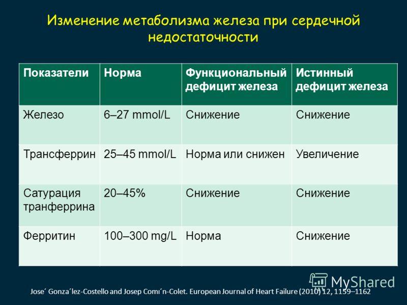 Изменение метаболизма железа при сердечной недостаточности ПоказателиНормаФункциональный дефицит железа Истинный дефицит железа Железо6–27 mmol/LСнижение Трансферрин25–45 mmol/LНорма или сниженУвеличение Сатурация транферрина 20–45%Снижение Ферритин1