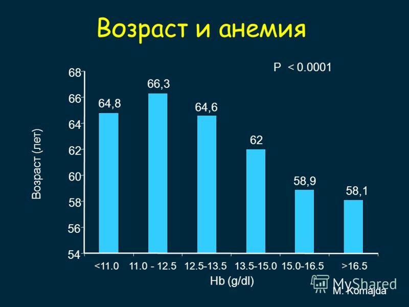 Возраст и анемия P < 0.0001 M. Komajda 64,8 66,3 64,6 62 58,9 58,1 54 56 58 60 62 64 66 68 Возраст (лет) 16.5 Hb (g/dl)