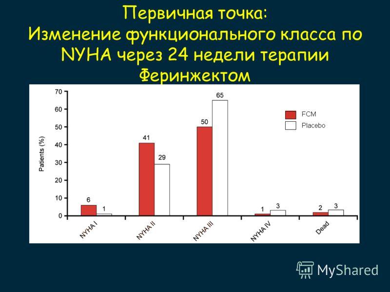 Первичная точка: Изменение функционального класса по NYHA через 24 недели терапии Феринжектом
