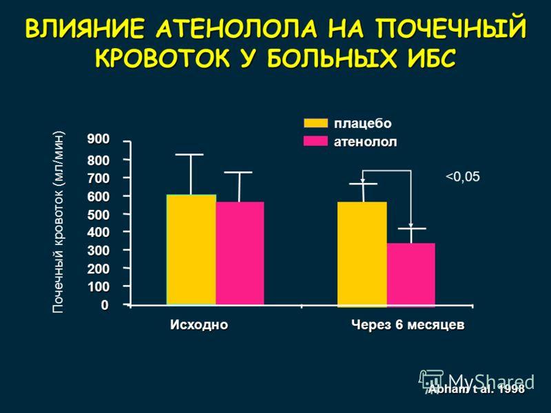 ВЛИЯНИЕ АТЕНОЛОЛА НА ПОЧЕЧНЫЙ КРОВОТОК У БОЛЬНЫХ ИБС 900 Почечный кровоток (мл/мин) 0 100 200 300 400 500 600 700 800 Исходно Через 6 месяцев плацебо атенолол Abham t al. 1998