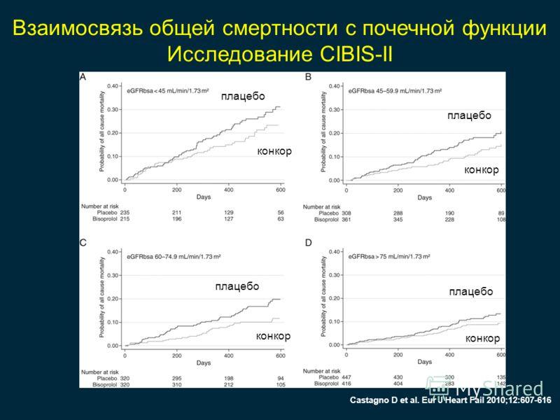 Взаимосвязь общей смертности с почечной функции Исследование CIBIS-II Castagno D et al. Eur J Heart Fail 2010;12:607-616 плацебо конкор