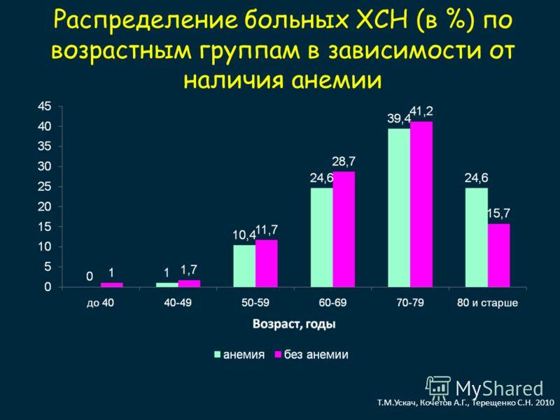 Распределение больных ХСН (в %) по возрастным группам в зависимости от наличия анемии Т.М.Ускач, Кочетов А.Г., Терещенко С.Н. 2010