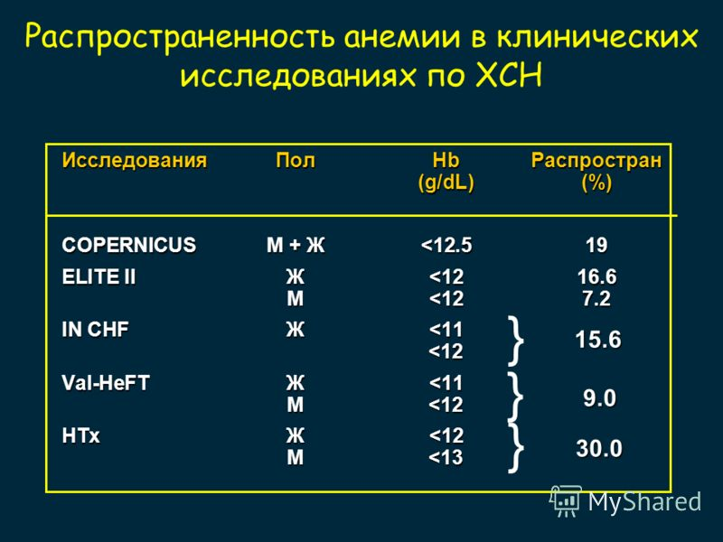 Распространенность анемии в клинических исследованиях по ХСН ИсследованияПолHbРаспростран (g/dL)(%) COPERNICUSM + Ж