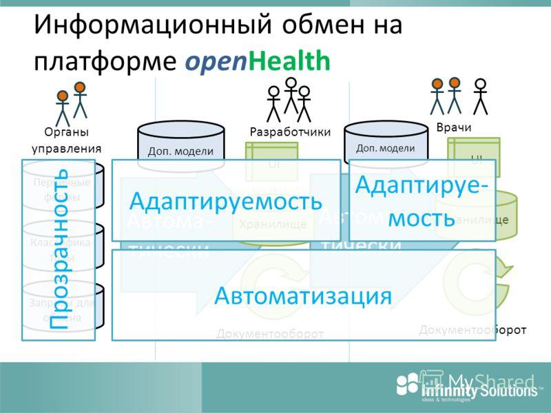 Автома- тически Информационный обмен на платформе openHealth UI Органы управления Разработчики Врачи Первичные формы Классифика- торы Запросы для обмена Доп. модели Документооборот Хранилище Доп. модели UI Документооборот Хранилище Прозрачность Автом