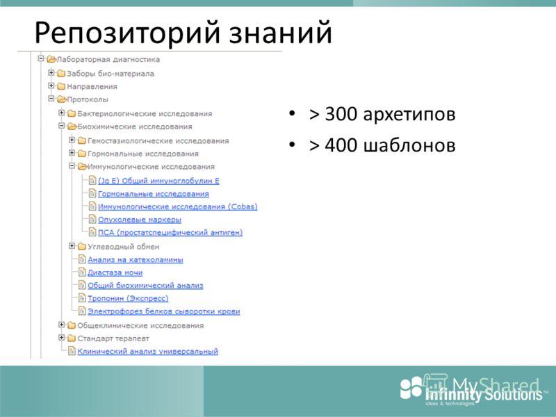 Репозиторий знаний > 300 архетипов > 400 шаблонов