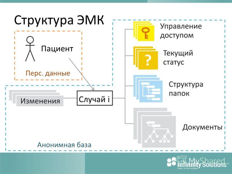 Структура ЭМК Пациент Случай i Перс. данные Анонимная база