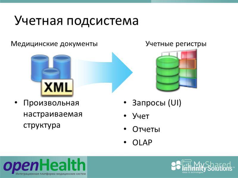 Учетная подсистема Произвольная настраиваемая структура Запросы (UI) Учет Отчеты OLAP Медицинские документыУчетные регистры