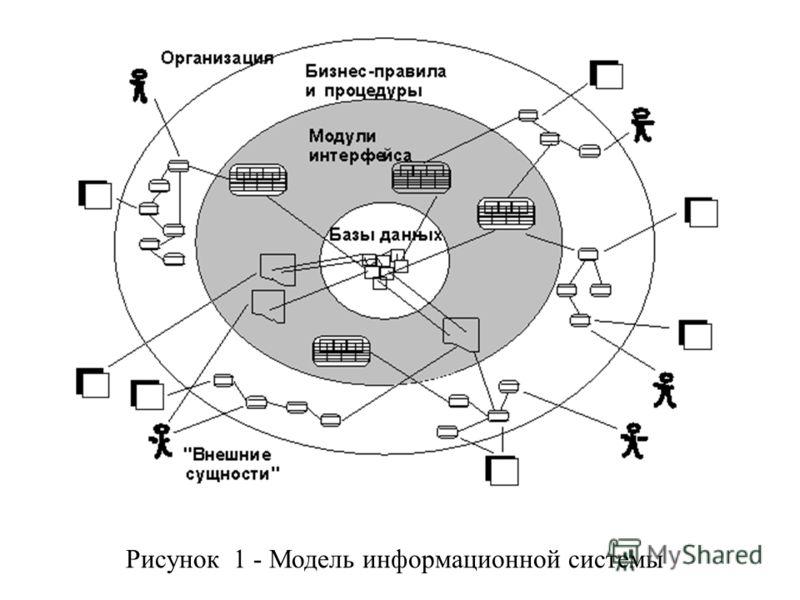 Рисунок 1 - Модель информационной системы