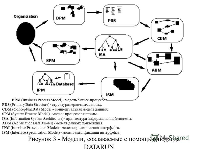 BPM (Business Process Model) - модель бизнес-процессов. PDS (Primary Data Structure) - структура первичных данных. CDM (Conceptual Data Model) - концептуальная модель данных. SPM (System Process Model) - модель процессов системы. ISA (Information Sys