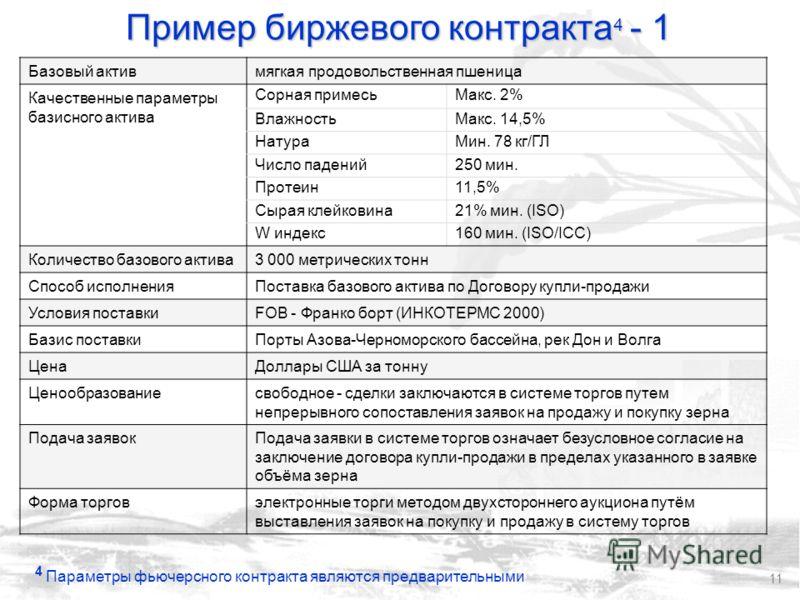 11 Базовый активмягкая продовольственная пшеница Качественные параметры базисного актива Сорная примесьМакс. 2% ВлажностьМакс. 14,5% НатураМин. 78 кг/ГЛ Число падений250 мин. Протеин11,5% Сырая клейковина21% мин. (ISO) W индекс160 мин. (ISO/ICC) Коли