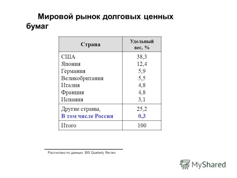 Мировой рынок долговых ценных бумаг Страна Удельный вес, % США Япония Германия Великобритания Италия Франция Испания 38,3 12,4 5,9 5,5 4,8 3,1 Другие страны, В том числе Россия 25,2 0,3 Итого100 Рассчитано по данным: BIS Quarterly Review