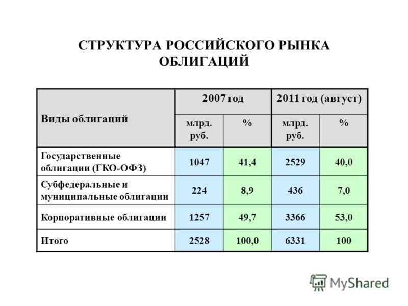 СТРУКТУРА РОССИЙСКОГО РЫНКА ОБЛИГАЦИЙ Виды облигаций 2007 год2011 год (август) млрд. руб. % % Государственные облигации (ГКО-ОФЗ) 104741,4252940,0 Субфедеральные и муниципальные облигации 2248,94367,0 Корпоративные облигации125749,7336653,0 Итого2528