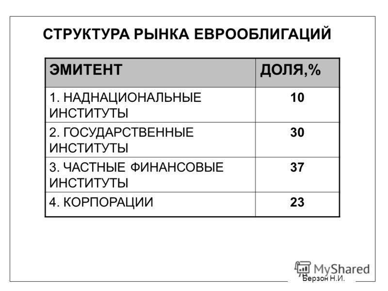 Берзон Н.И. СТРУКТУРА РЫНКА ЕВРООБЛИГАЦИЙ ЭМИТЕНТ ДОЛЯ,% 1. НАДНАЦИОНАЛЬНЫЕ ИНСТИТУТЫ 10 2. ГОСУДАРСТВЕННЫЕ ИНСТИТУТЫ 30 3. ЧАСТНЫЕ ФИНАНСОВЫЕ ИНСТИТУТЫ 37 4. КОРПОРАЦИИ23