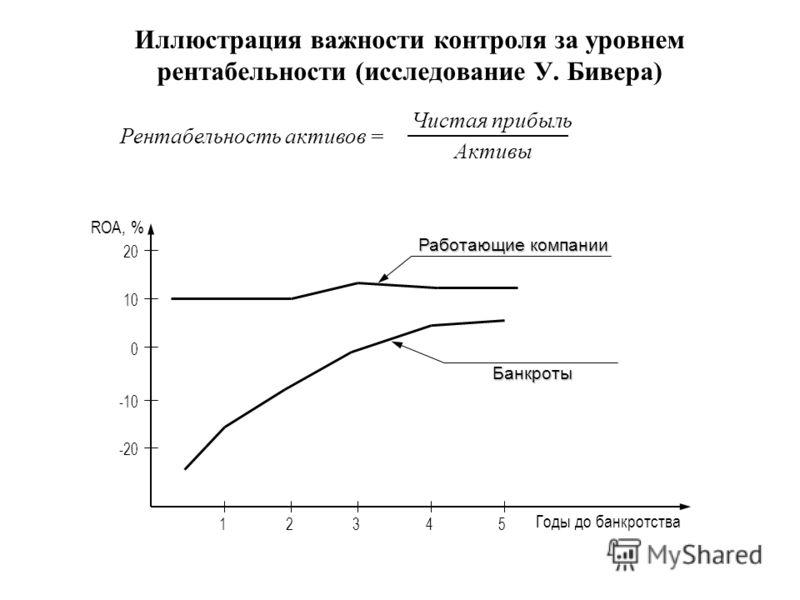 Иллюстрация важности контроля за уровнем рентабельности (исследование У. Бивера) Годы до банкротства Работающие компании Банкроты -20 -10 0 10 20 ROA, % 1234 5 Рентабельность активов = Чистая прибыль Активы