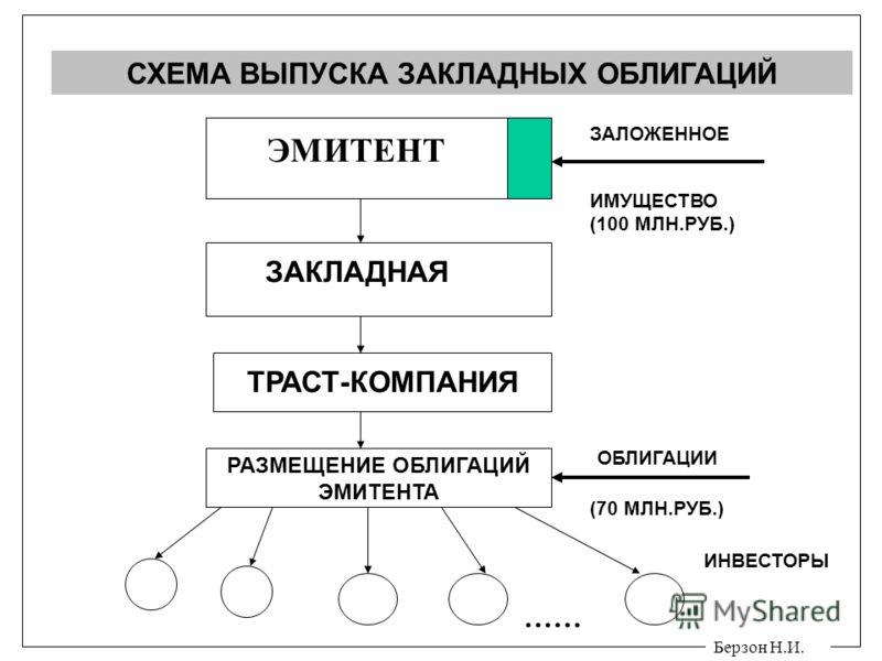 Берзон Н.И. СХЕМА ВЫПУСКА