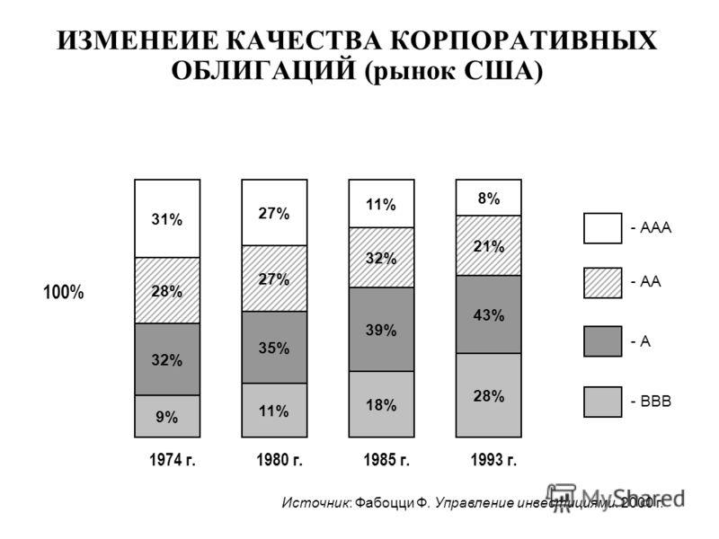 100% Источник: Фабоцци Ф. Управление инвестициями. 2000 г. - ААА - АА - А - ВВВ ИЗМЕНЕИЕ КАЧЕСТВА КОРПОРАТИВНЫХ ОБЛИГАЦИЙ (рынок США) 31% 28% 32% 9% 1974 г. 27% 35% 11% 1980 г. 11% 32% 39% 18% 1985 г. 8% 21% 43% 28% 1993 г.