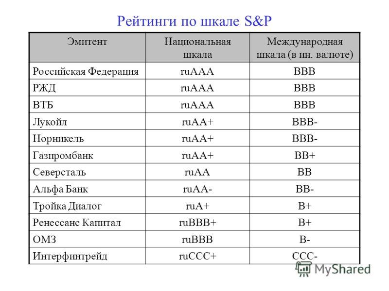 Рейтинги по шкале S&P ЭмитентНациональная шкала Международная шкала (в ин. валюте) Российская ФедерацияruAAABBB РЖДruAAАВВВ ВТБruAAАВВВ ЛукойлruAA+ВВВ- НорникельruAA+ВВВ- ГазпромбанкruAА+ВВ+ СеверстальruAАВВ Альфа БанкruAА-ВВ- Тройка ДиалогruA+В+ Рен