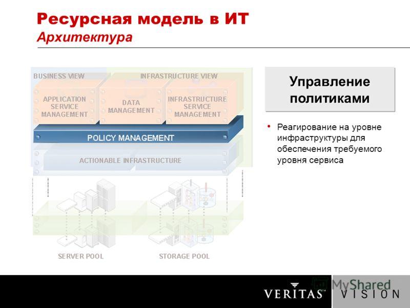 Ресурсная модель в ИТ Архитектура Управление политиками Реагирование на уровне инфраструктуры для обеспечения требуемого уровня сервиса