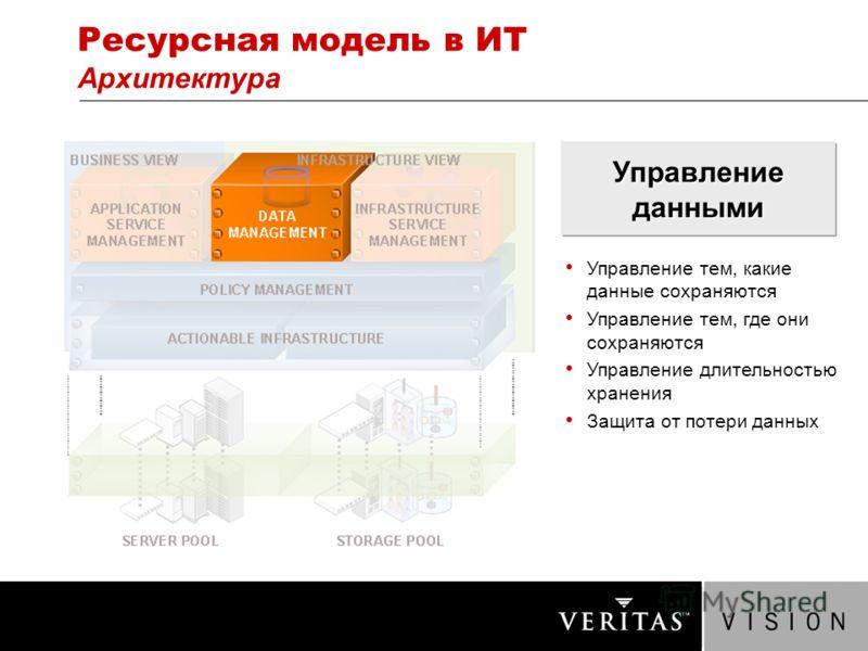 Ресурсная модель в ИТ Архитектура Управление данными Управление тем, какие данные сохраняются Управление тем, где они сохраняются Управление длительностью хранения Защита от потери данных