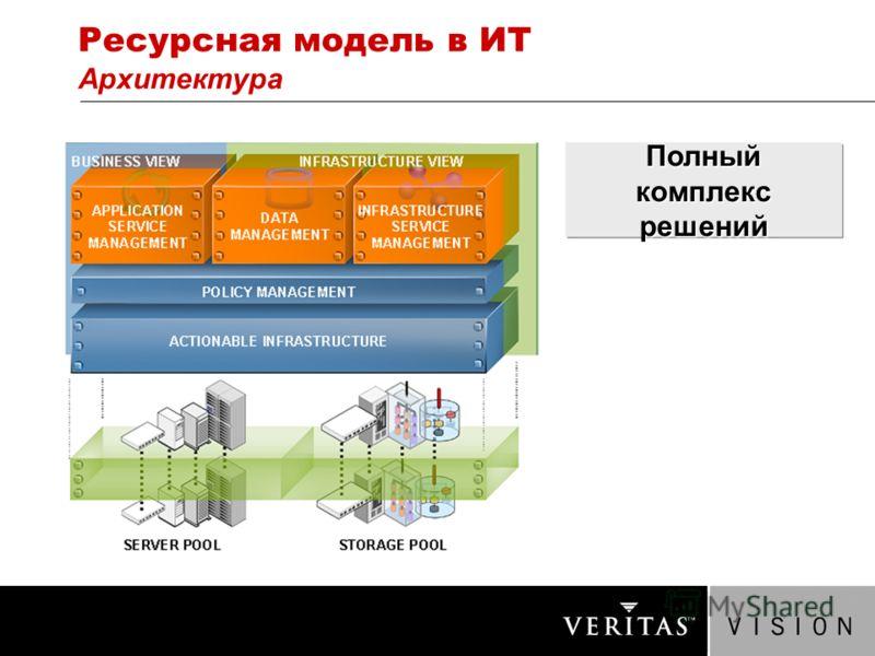 Ресурсная модель в ИТ Архитектура Полный комплекс решений