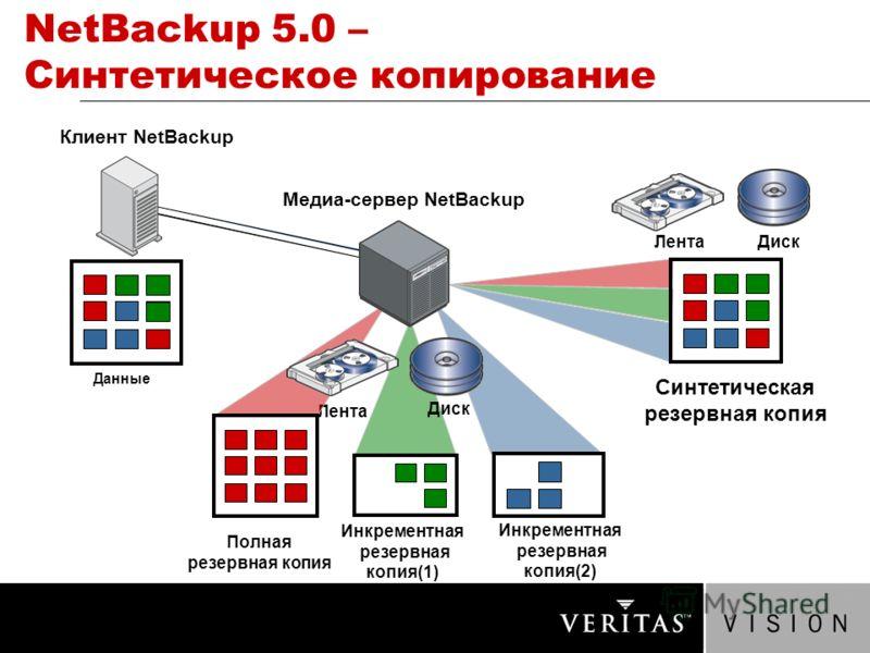 NetBackup 5.0 – Синтетическое копирование Лента Данные Клиент NetBackup Медиа-сервер NetBackup ЛентаДиск Полная резервная копия Инкрементная резервная копия(1) Инкрементная резервная копия(2) Синтетическая резервная копия Диск