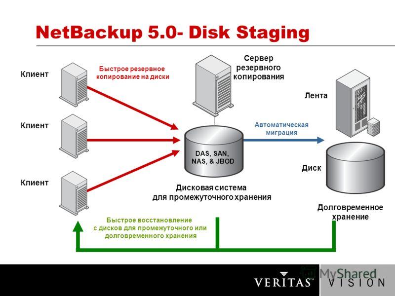 NetBackup 5.0- Disk Staging Клиент Долговременное хранение Сервер резервного копирования Автоматическая миграция DAS, SAN, NAS, & JBOD Дисковая система для промежуточного хранения Лента Диск Быстрое резервное копирование на диски Быстрое восстановлен