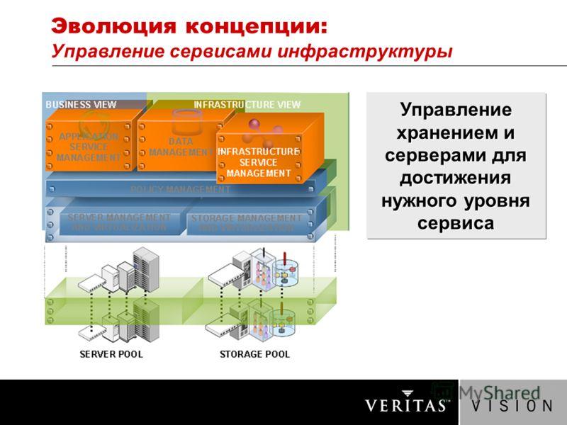Эволюция концепции: Управление сервисами инфраструктуры Управление хранением и серверами для достижения нужного уровня сервиса