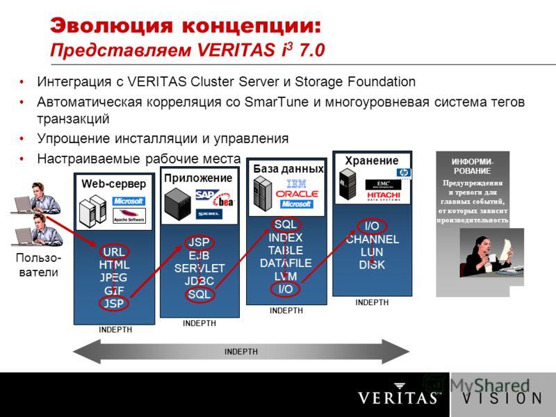Эволюция концепции: Представляем VERITAS i 3 7.0 Интеграция с VERITAS Cluster Server и Storage Foundation Автоматическая корреляция со SmarTune и многоуровневая система тегов транзакций Упрощение инсталляции и управления Настраиваемые рабочие места I